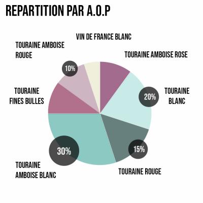 graphique répartition par A.O.P chiffre du domaine
